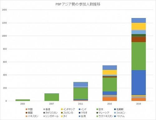 アジアの参加人数推移