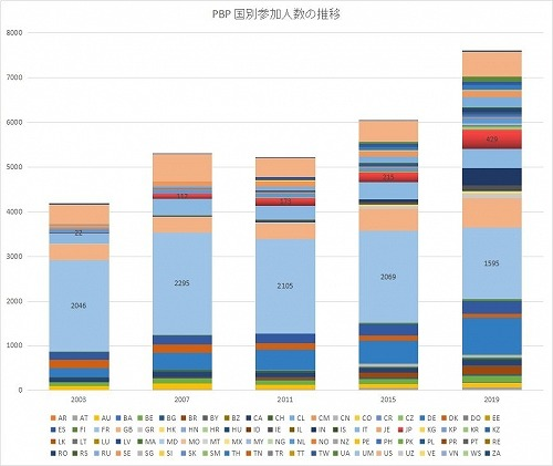 PBP 2019 国別参加人数の推移