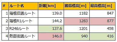箱根越え 主要4ルートの比較
