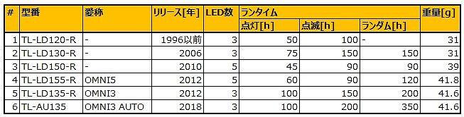 小判ライト年表