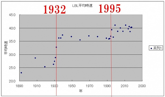 【調査】 ロードレースの速度変化(1892~2018)