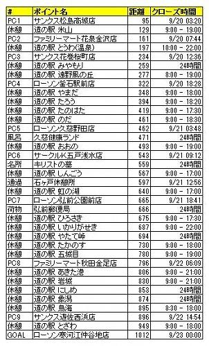 BRM919宮城1000 準備編